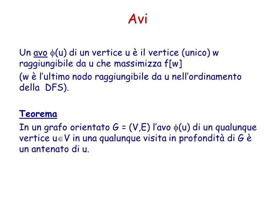 Avi Un avo (u) di un vertice u è il vertice (unico) w raggiungibile da u che massimizza f[w]